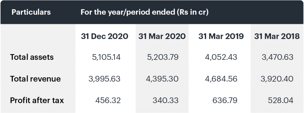 Shyam IPO financials