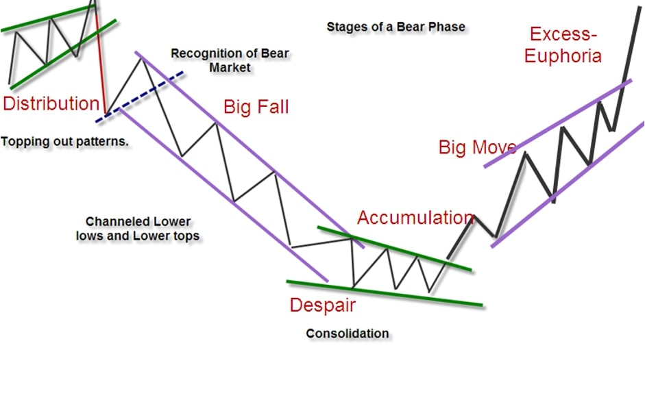 A classical graphical presentation of bull market