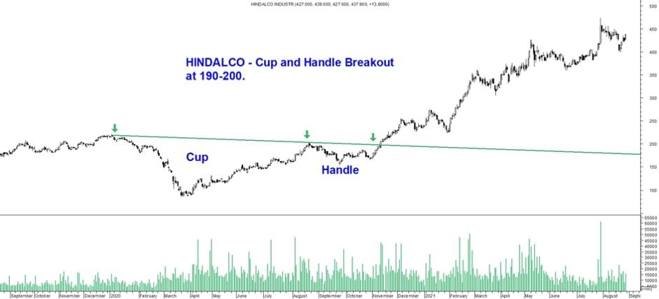 _Stock chart example – Hindalco