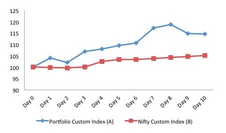 Portfolio vs NIFTY 2